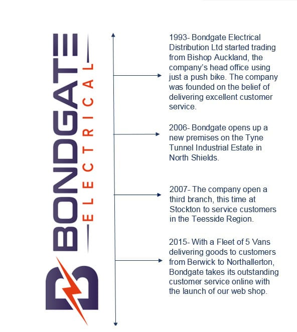 Bondgate Timeline
